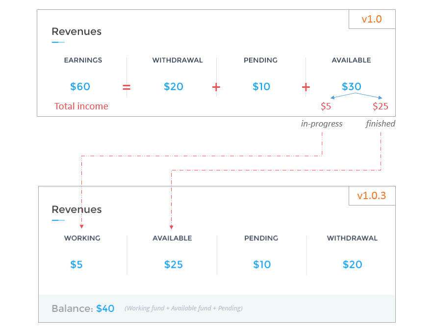 MicrojobEngine - Revenue report explanation