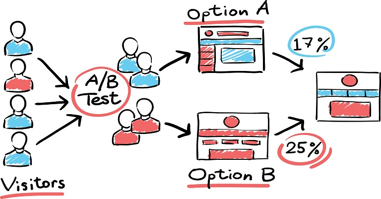 conversion rates - A/B testing