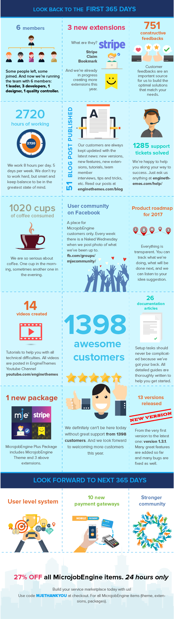 Happy Birthday MicrojobEngine - Infographic