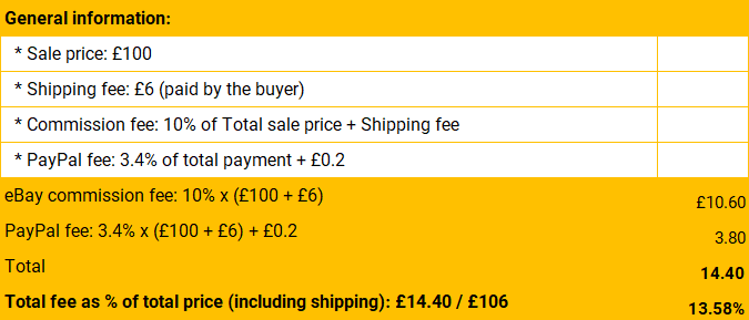 HOW MUCH COMMISSION FEE TO CHARGE YOUR USERS IN ONLINE MARKETPLACE - Ebay selling fees table