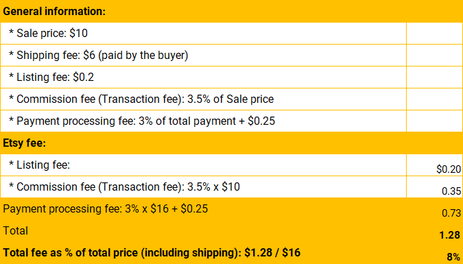 HOW MUCH COMMISSION FEE TO CHARGE YOUR USERS IN ONLINE MARKETPLACE - Etsy selling fees table